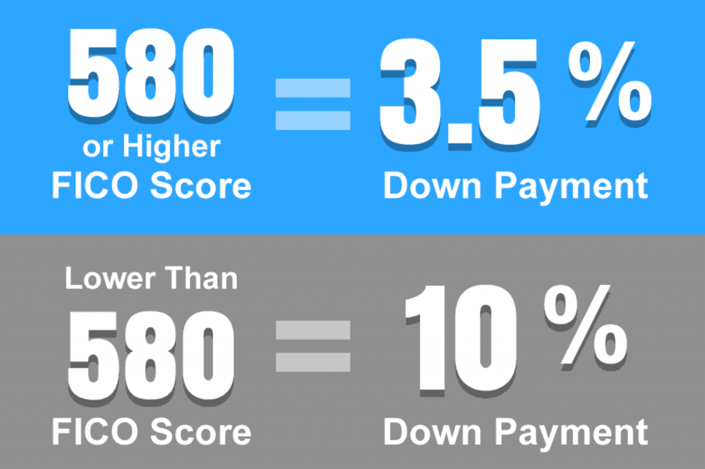 Credit Score and Loan