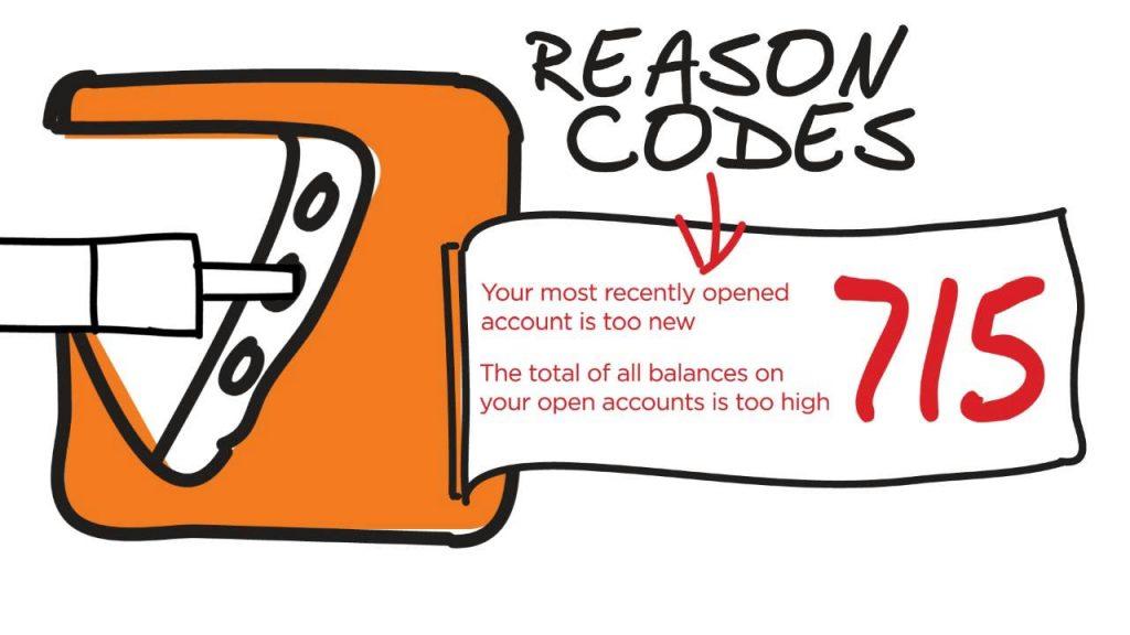 Purpose of FICO Reason Codes