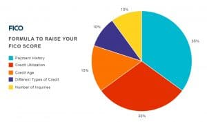 Credit Cards Influence Credit Scores