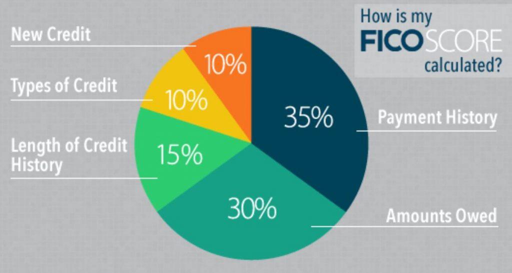FICO Pie Chart