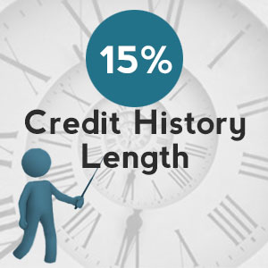 length of credit history - credit history length