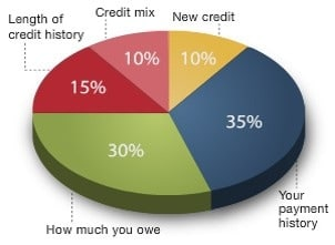 How Credit Scores Are Built