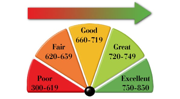 Different Credit Scores