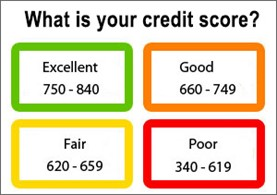 Understand Credit Scores
