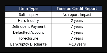 Items on Credit Report with years