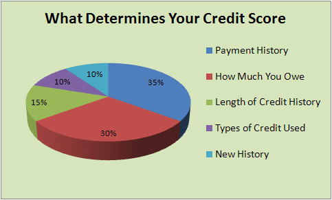 Build a good credit score