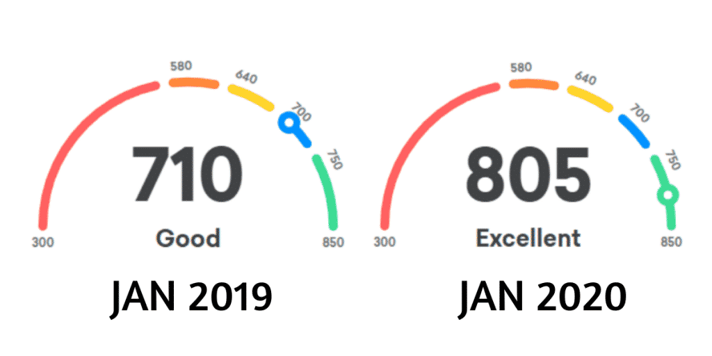 How To Increase Your Credit Score in 2020