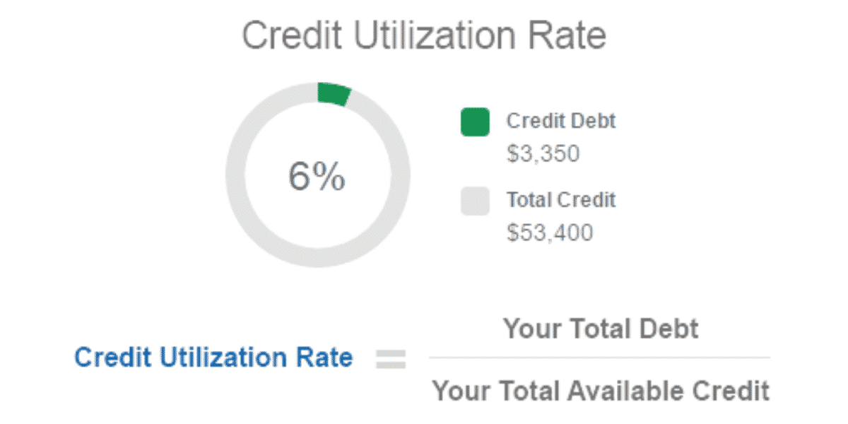 Why Credit Card Utilization Ratio Matters